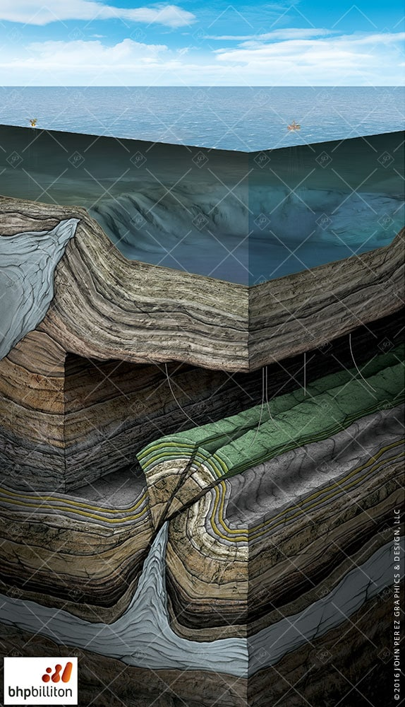 Offshore Faulted Formation Directional Drilling, oil and gas graphics, oil and gas schematics