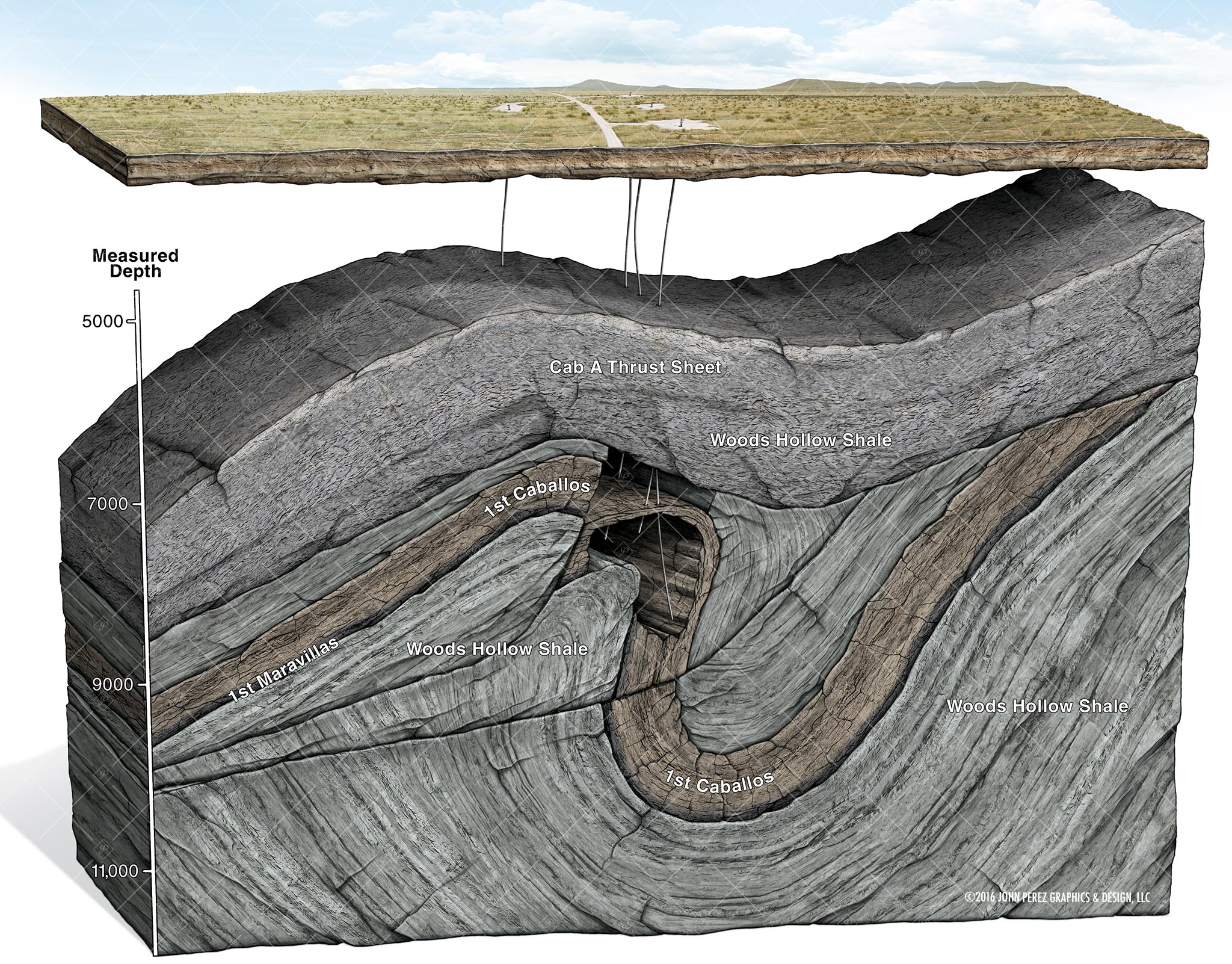 john perez graphics, drilling geology, Anticline Schematic, oil and gas graphics, oil and gas schematics, directional drilling