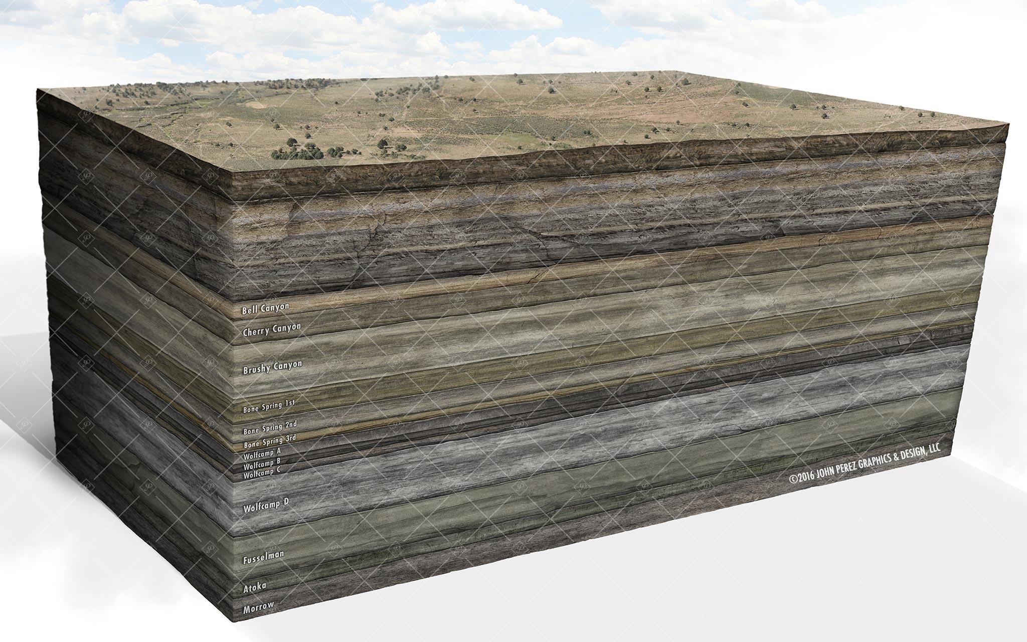 john perez graphic, Permian Basin geology, drilling geology, oil and gas graphics, oil and gas schematics, Permian Basin Map