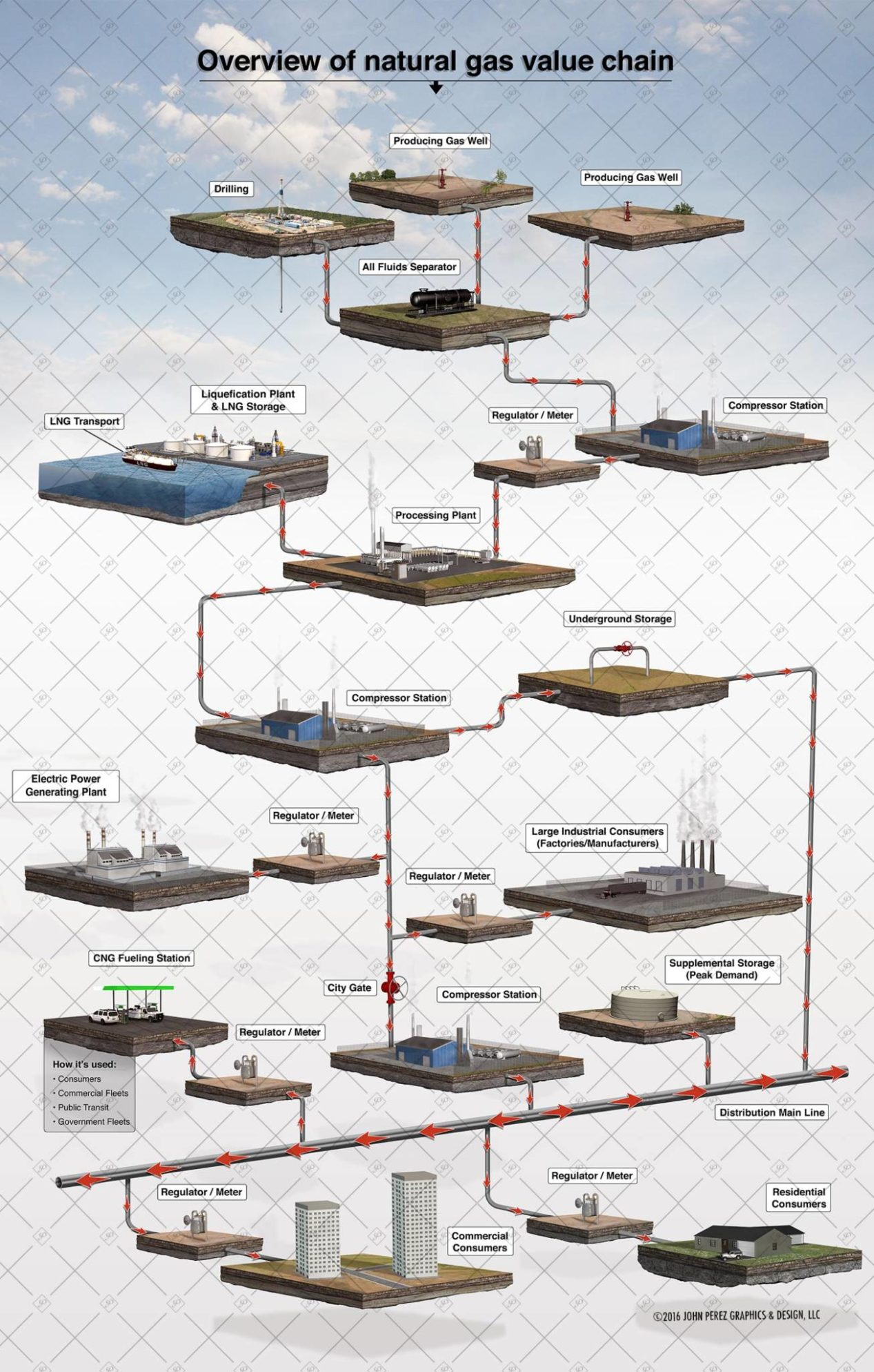 Natural Gas Value Chain Schematic, oil and gas graphics, oil and gas schematics, drilling geology, john perez graphics, geology illustration