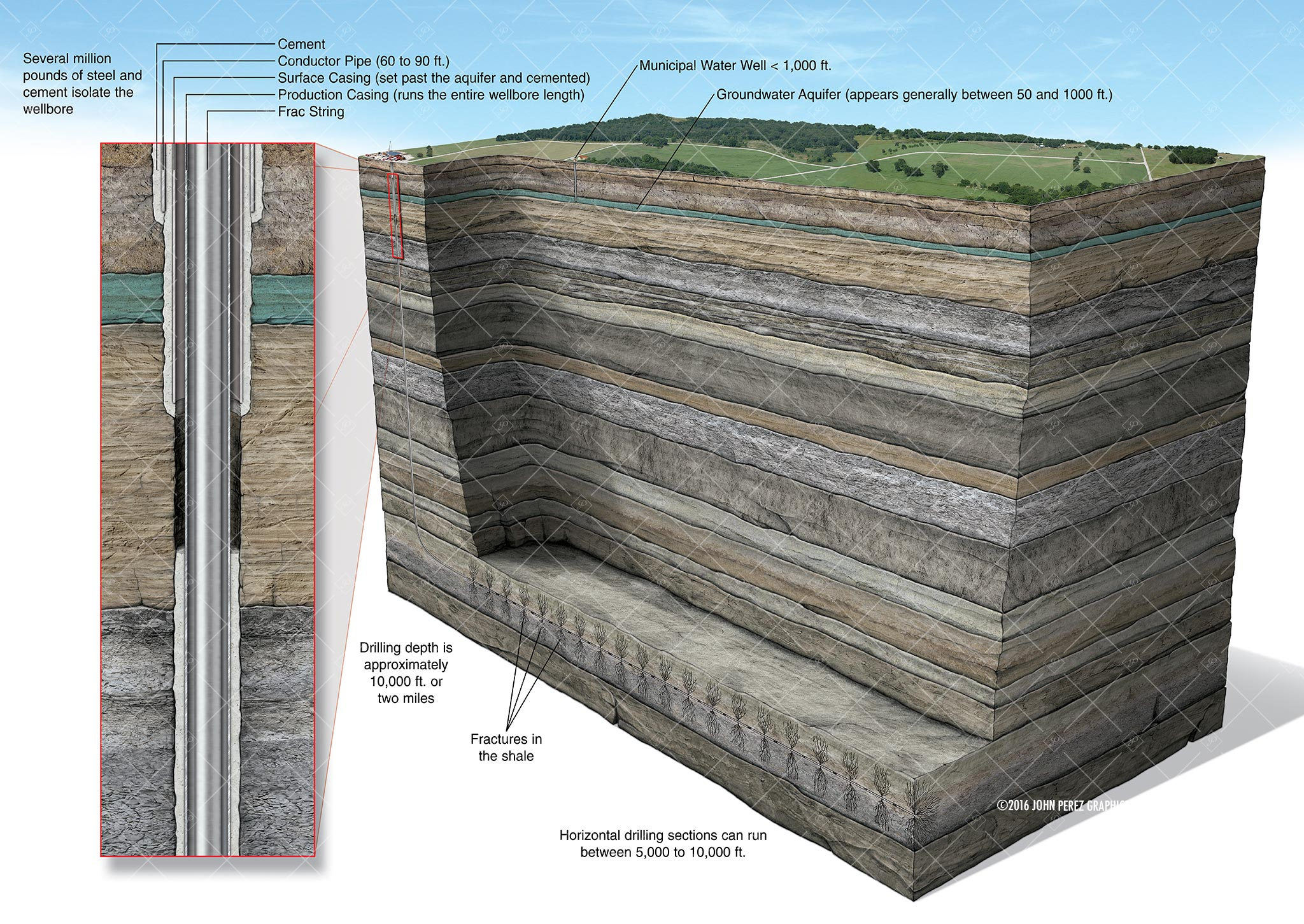 Horizontal Frac including Casing Detail Schematic, drilling geology, oil and gas graphics, oil and gas schematics, john perez graphics