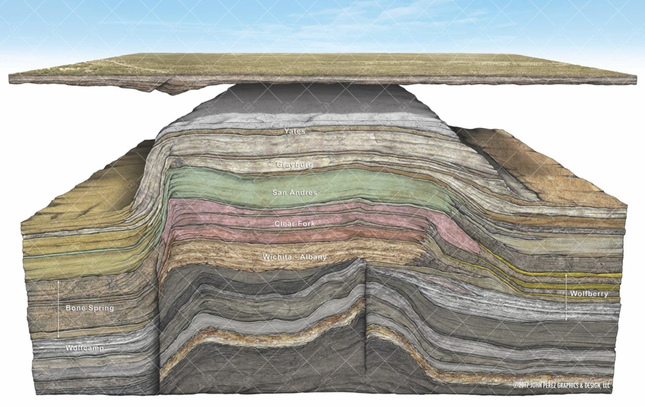 Permian Basin Central Uplift Schematic, oil and gas graphics, oil and gas schematics, drilling geology, permian basin, john perez graphics, Permian Basin Map, geology illustration