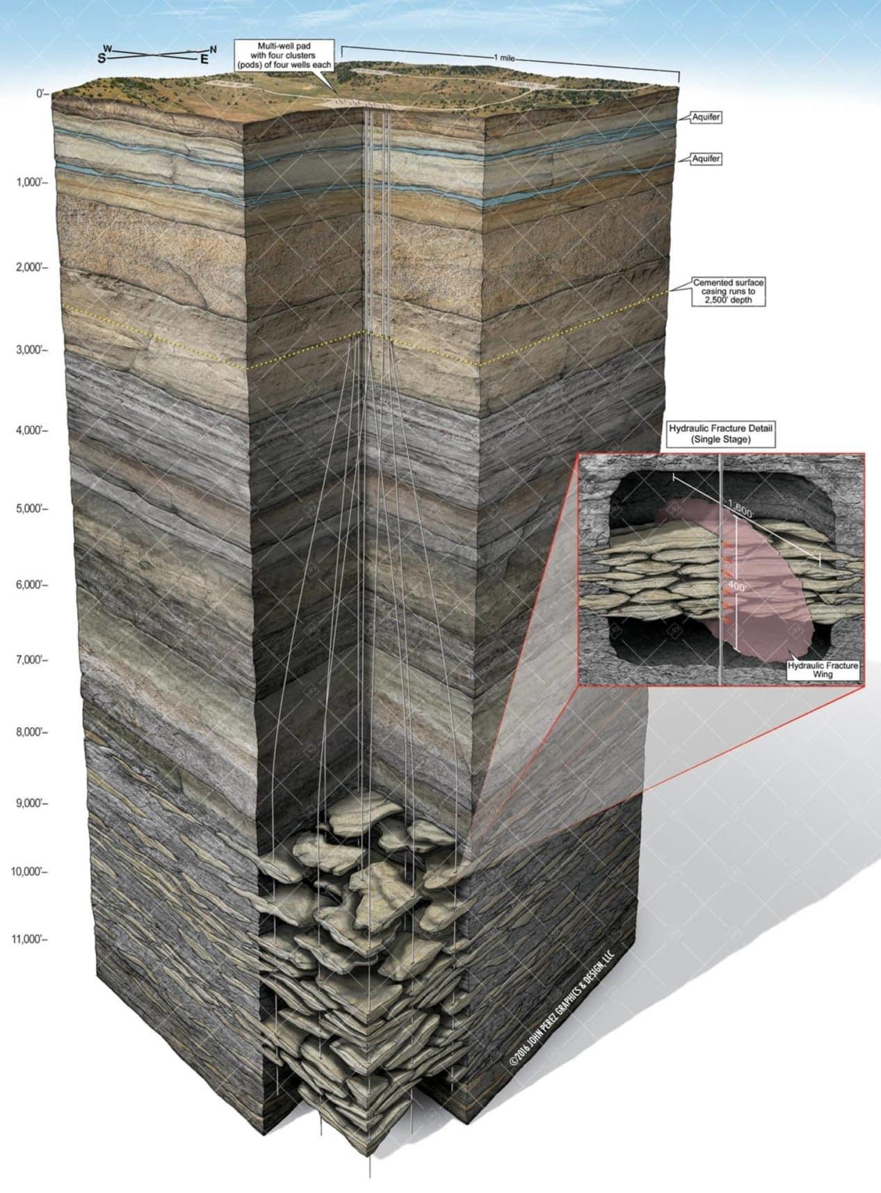 Multi Vertical Drilling Schematic Fluvial Sands, oil and gas graphics, oil and gas schematics, drilling geology, john perez graphics, geology illustration