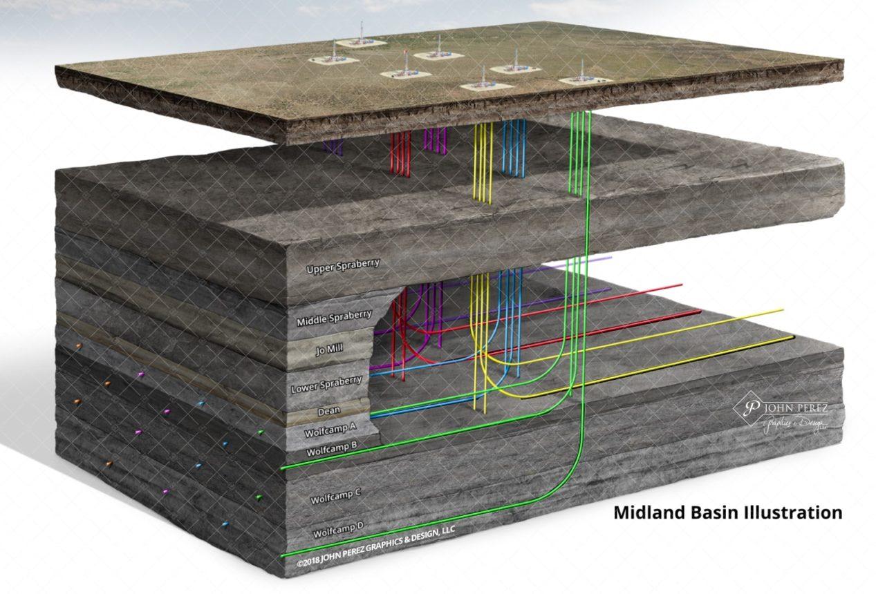 Midland Basin Oil Gas Illustration, permian basin, oil gas graphics