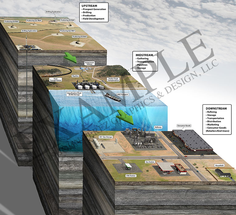 stock graphics, upstream midstream downstream, geology, oil rig, geoart, oil graphics, technical graphics, infographics, industrial graphics, john perez graphics, brochure graphics, cutaway diagram, fracking