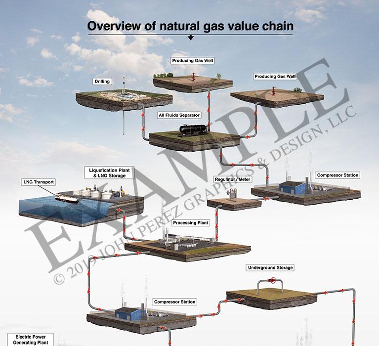 stock graphics, gas value chain, oil rig, geoart, oil graphics, technical graphics, infographics, industrial graphics, john perez graphics, brochure graphics, cutaway diagram, fracking